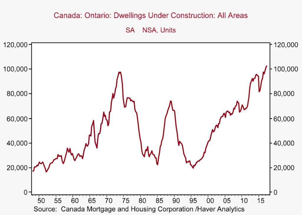 Line graph showing dwellings under construction in all areas