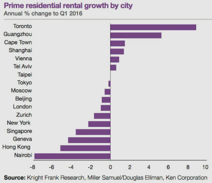 Bar graph showing Toronto's high residential rental growth vs 17 other world cities
