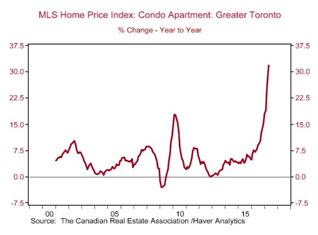 Line graph showing the % change in the prices of Toronto condos year over year since 2000