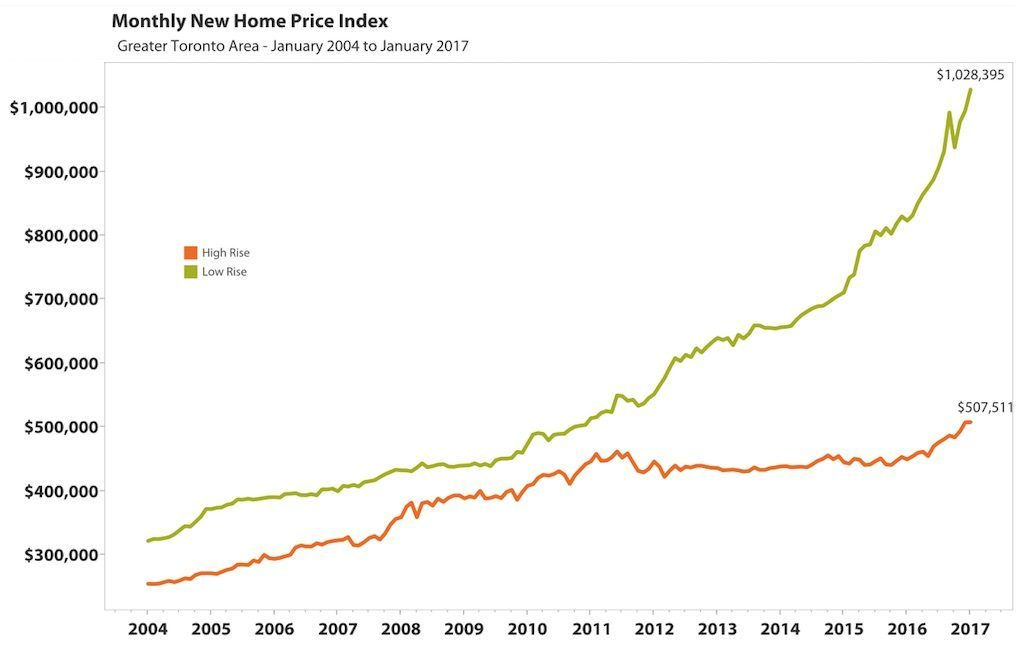 Line graph showing the monthly home price index from Jan 2004 till Jan 2017
